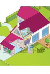 Tout savoir sur la pompe à chaleur pour radiateurs moyenne température